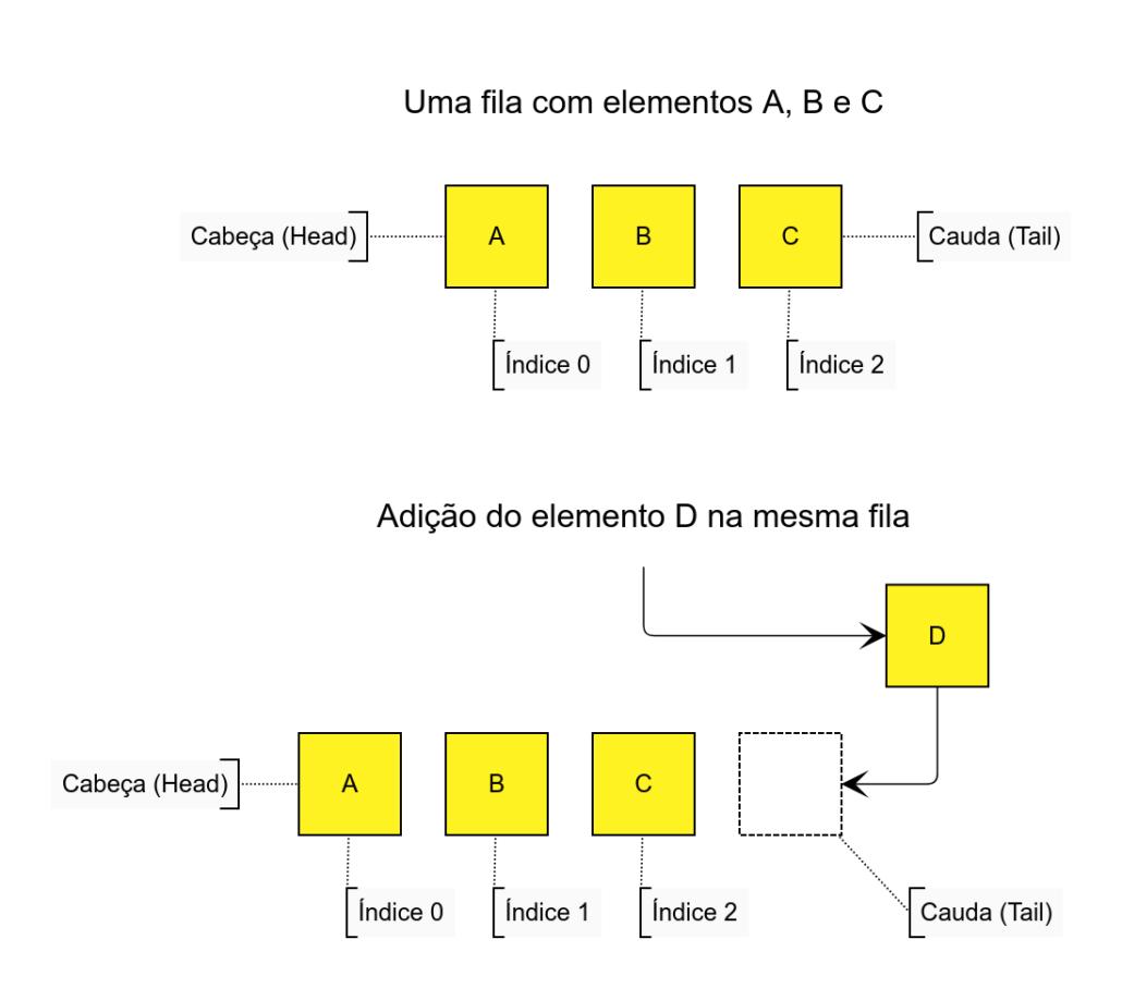 Apresentação de filas em Python. Essa fila tem elementos A, B e C. Em seguida, adicionamos o elemento D na cauda da fila.