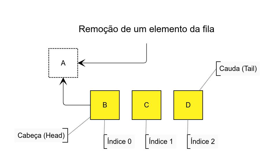 Remoção do elemento A de filas em Python com deque.
