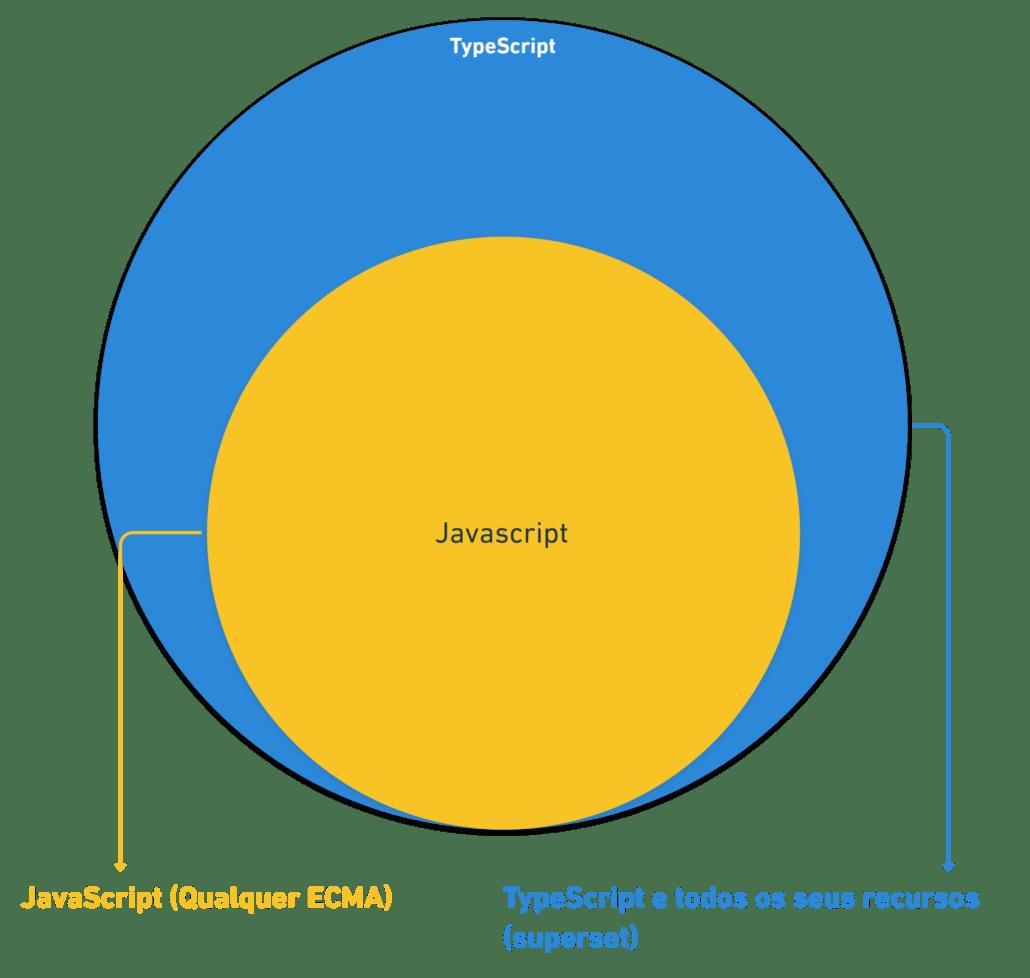 Figura 2. O TypeScript é um superset do JavaScript.